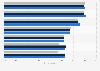Appreciation of printed media in Finland 2012-2014