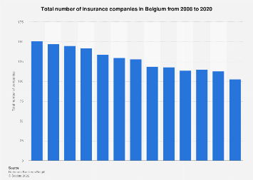 Number of insurance companies in Belgium 2008-2017