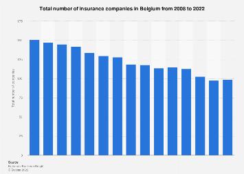 Number of insurance companies in Belgium 2008-2017