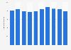 Sales revenue of Bic Camera FY 2012-2017