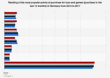 Ranking of most popular points of purchase for toys and games in Germany 2014-2017