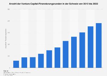 Venture Capital-Finanzierungsrunden in der Schweiz bis 2018