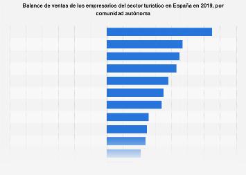 Sector turístico: balance de ventas de los empresarios según región España 2018
