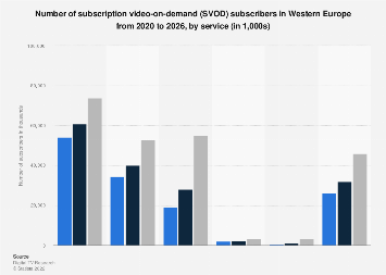 Number of SVOD subscribers in Western Europe 2015-2021, by service