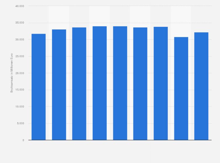 Umsatz mit Damenbekleidung in Deutschland bis 2017 | Statista