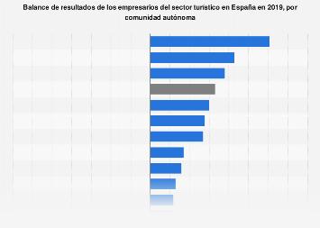 Sector turístico: balance de resultados de los empresarios según región España 2018