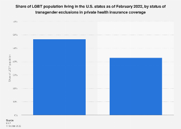 U.S. LGBT population 2019, by status of transgender exclusions in health insurance