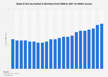 Sales in the toy market in Germany 2006-2016