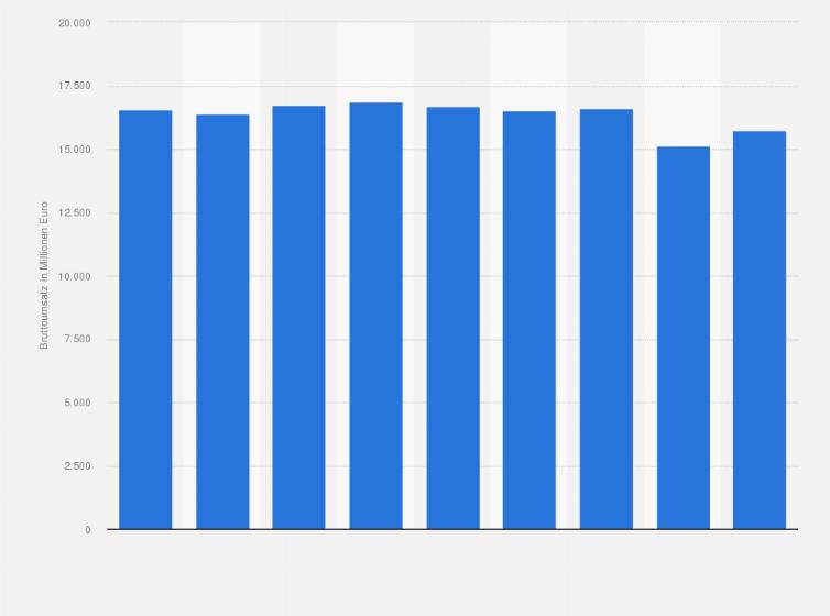 Umsatz mit Herrenbekleidung in Deutschland bis 2017 | Statista