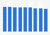 Hospital inpatient discharges per 100 inhabitants in Hungary 2005-2015