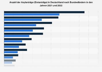 Asylanträge in Deutschland nach Bundesländern 2017