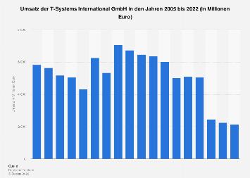 Umsatz der T-Systems International GmbH bis 2017