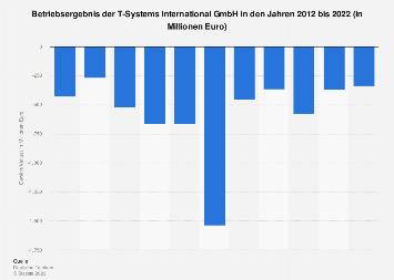 Betriebsergebnis der T-Systems International GmbH bis 2017