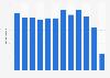 Nombre de courts métrages soutenus en production par le CNC en France 2016-2017