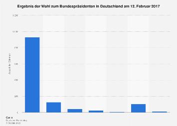 Ergebnis der Bundespräsidentenwahl in Deutschland 2017
