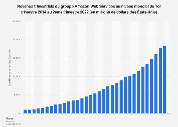 Recettes trimestrielles mondiales d'Amazon Web Services 2014-2018