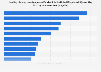 UK: leading ten clothing brands on Facebook 2018, by number of fans