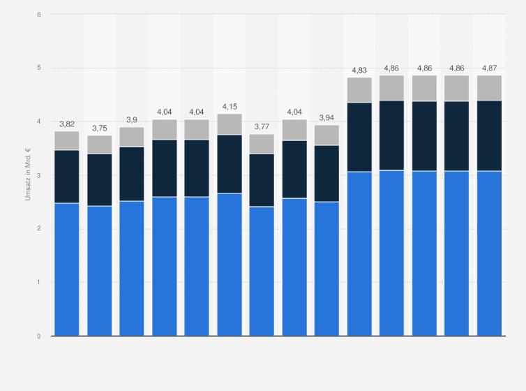 the latest 087a5 67ec8 Umsatz mit Unterwäsche in Deutschland bis 2019   Statista