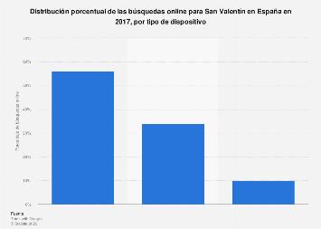 Dispositivos usados para buscar información online sobre San Valentín en España 2017
