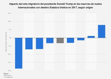 Impacto del veto migratorio de Trump en la llegada de turistas a EE. UU. 2017