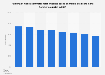 Leading retail m-commerce websites in the Benelux 2015