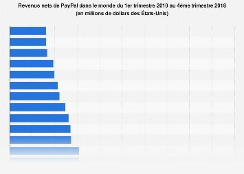 PayPal: revenus nets dans le monde 2010-2018