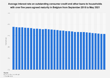 Interest rates on household consumer credit loans over five years Belgium 2016-2017