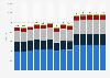 Umsatz mit Strumpfwaren in Deutschland bis 2018