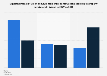 Impact of Brexit on residential construction for developers in Ireland 2018