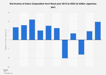 Asics Corporation's net income 2011-2016