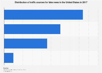 Fake news traffic sources in the U.S. 2017