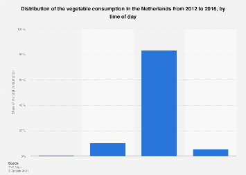 Distribution of vegetable consumption in the Netherlands 2012-2016, by time of day