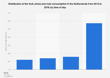 Distribution of fruit & nuts consumption in the Netherlands 2012-2016, by time of day