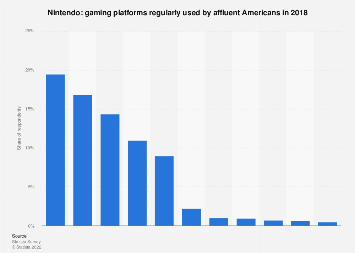 Share of affluent Americans who owned video game consoles from Nintendo 2015-2017