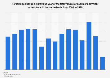 Debit card payment transaction volume change in the Netherlands 2006-2016