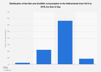Distribution of fish consumption in the Netherlands 2012-2014, by time of day