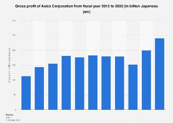 Asics Corporation's gross profit 2011-2016