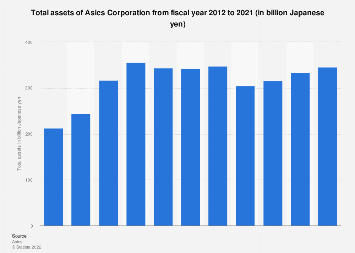 Asics Corporation's total assets 2011-2016