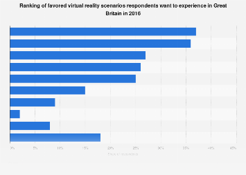 Virtual reality: ranking of scenarios to be experienced in Great Britain 2016