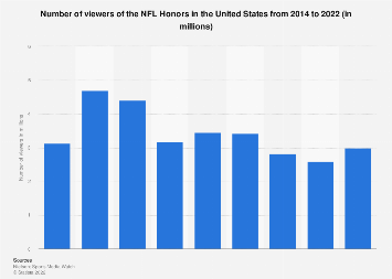 NFL Honors awards show viewers in the U.S. 2014-2018