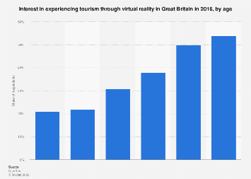 Virtual reality: interest in experiencing tourism via VR Great Britain 2016, by age