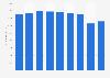 Umsatz mit Blusen aus dem Bereich Damenbekleidung in Deutschland bis 2017
