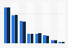 Ventilation des clients Allianz Group dans le monde 2015, par région