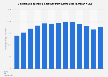 Net TV advertising revenue in Norway 2008-2018