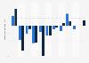 Umsatzveränderung der Marktforschungsbranche in Österreich bis 2017