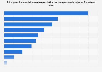 Agencias de viajes: obstáculos para la innovación en España 2016