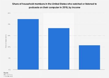 Americans who watched or listened to podcasts on their computer 2018, by income