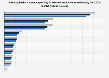 Statutory health insurance spending in selected service areas in Germany 2012-2016