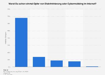 Umfrage zu Cybermobbing bei Jugendlichen in Österreich 2016