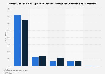 Umfrage zu Cybermobbing bei Jugendlichen in Österreich nach Geschlecht 2016